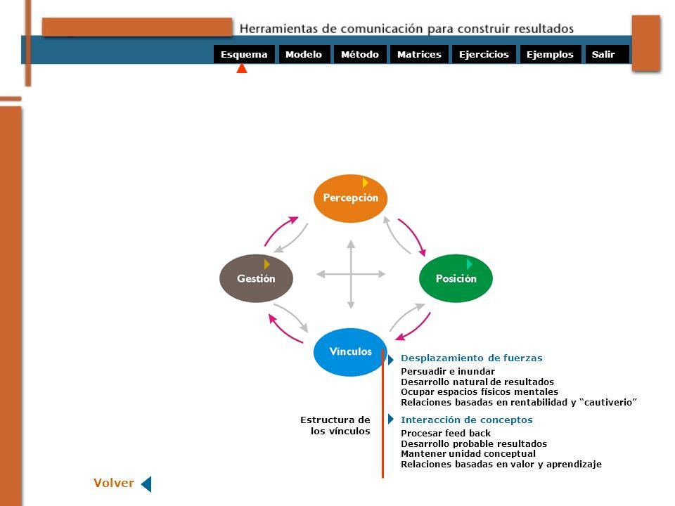 ModeloMétodoMatricesEjerciciosEsquemaEjemplos Estructura de los vínculos Volver Persuadir e inundar Desarrollo natural de resultados Ocupar espacios f