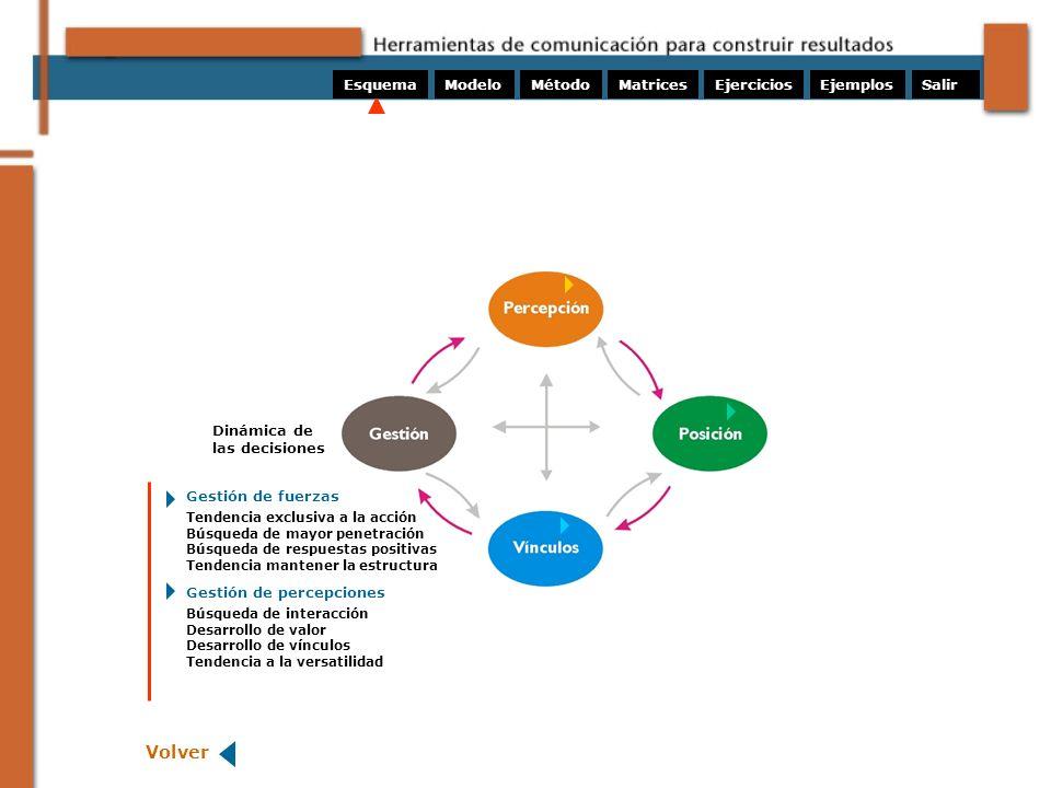 ModeloMétodoMatricesEjerciciosEsquemaEjemplos Dinámica de las decisiones Volver Tendencia exclusiva a la acción Búsqueda de mayor penetración Búsqueda