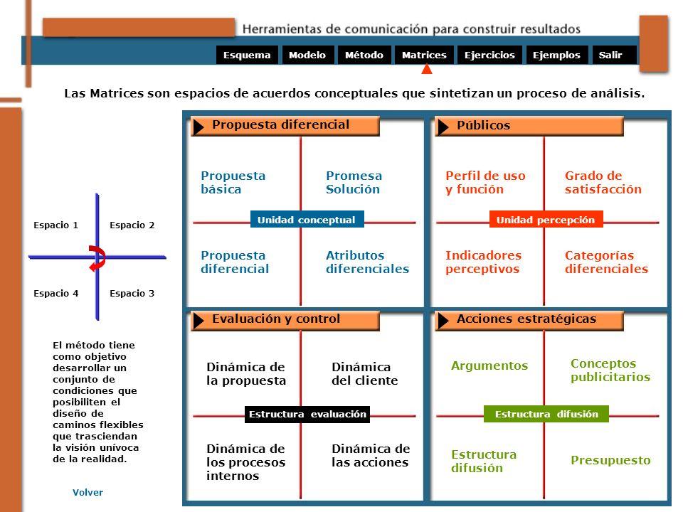 Las Matrices son espacios de acuerdos conceptuales que sintetizan un proceso de análisis. El método tiene como objetivo desarrollar un conjunto de con