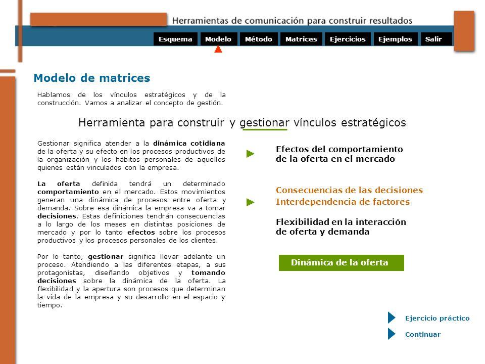 Modelo de matrices Efectos del comportamiento de la oferta en el mercado Consecuencias de las decisiones Interdependencia de factores Dinámica de la o