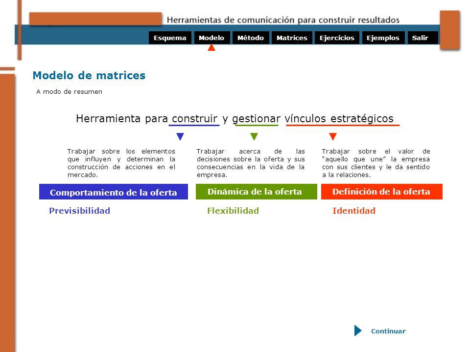 Método de matrices ¿Qué ofrece y cuáles son los atributos diferenciales.