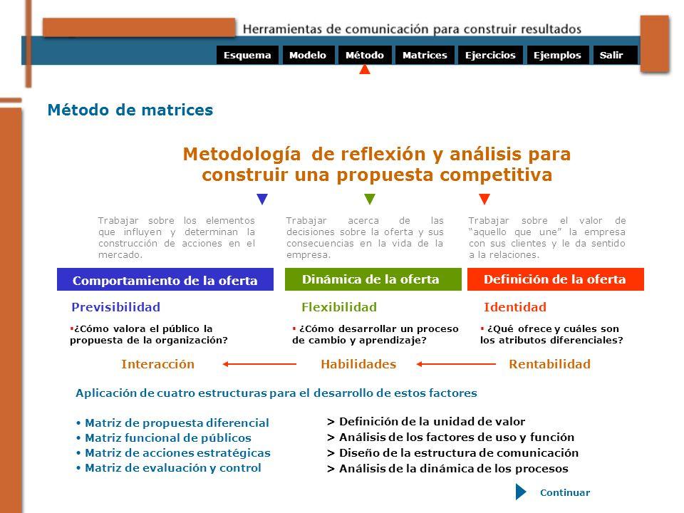 ModeloMétodoMatricesEjerciciosEsquemaEjemplosSalir Las Matrices son espacios de acuerdos conceptuales que sintetizan un proceso de análisis.
