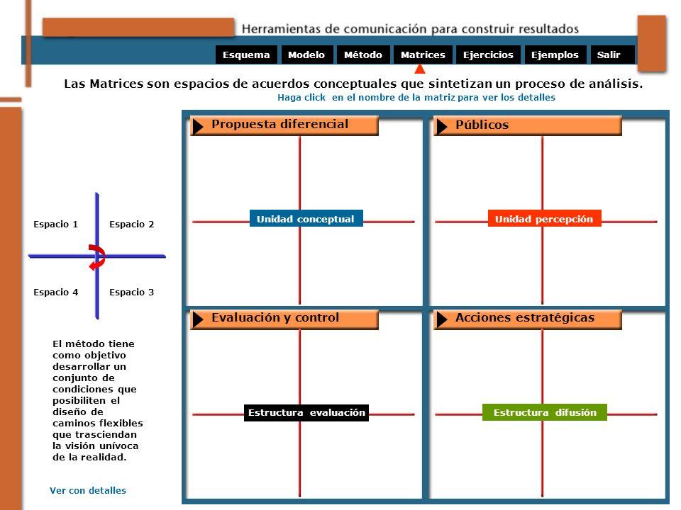 ModeloMétodoMatricesEjerciciosEsquemaEjemplosSalir Las Matrices son espacios de acuerdos conceptuales que sintetizan un proceso de análisis. El método