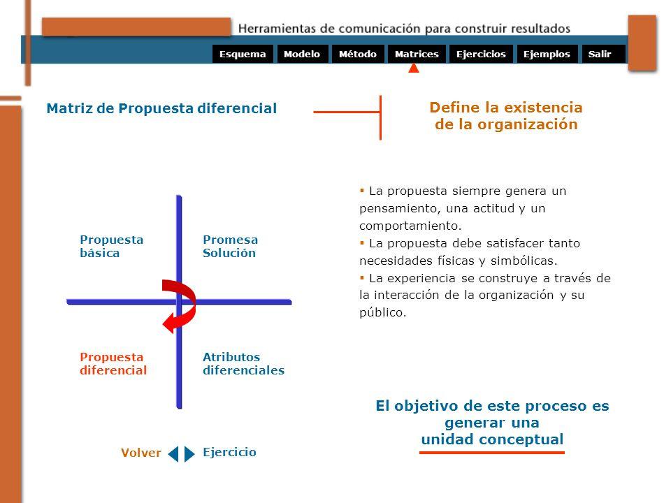 Matriz de Propuesta diferencial Propuesta básica La propuesta siempre genera un pensamiento, una actitud y un comportamiento. La propuesta debe satisf