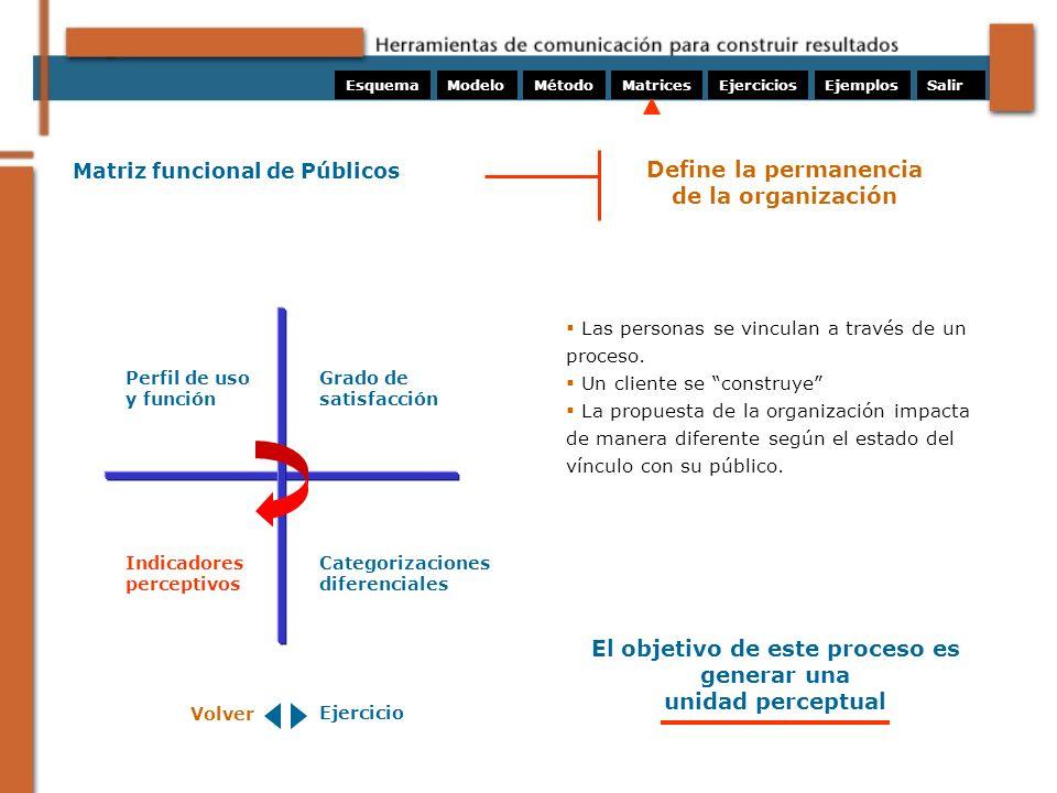 Matriz funcional de Públicos Las personas se vinculan a través de un proceso. Un cliente se construye La propuesta de la organización impacta de maner