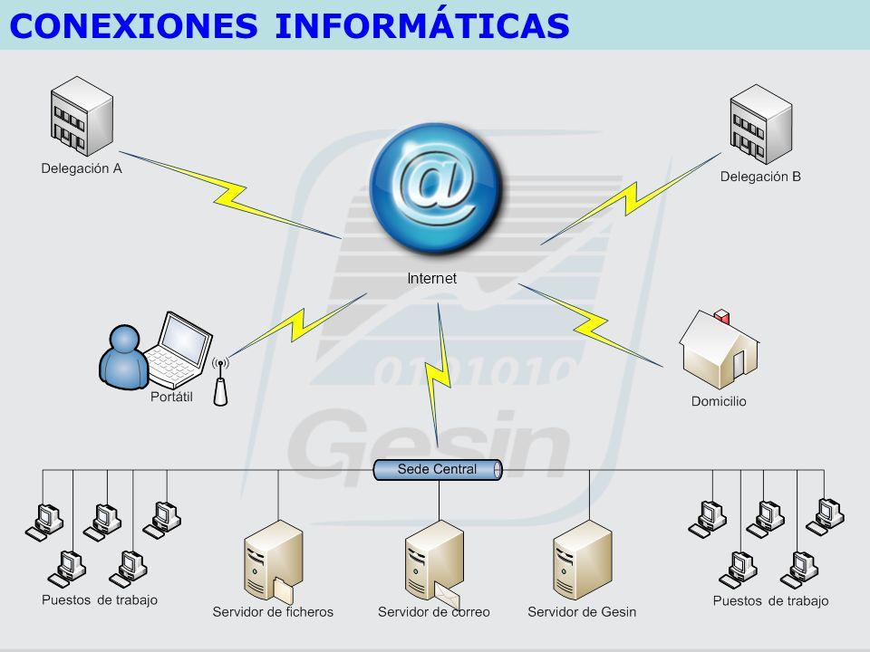 CONEXIONES INFORMÁTICAS Internet
