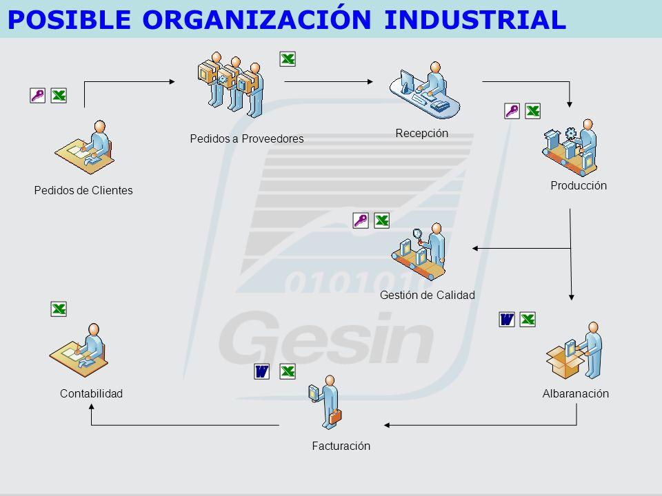 Pedidos de Clientes AlbaranaciónContabilidad Pedidos a Proveedores Producción Recepción Gestión de Calidad POSIBLE ORGANIZACIÓN INDUSTRIAL Facturación