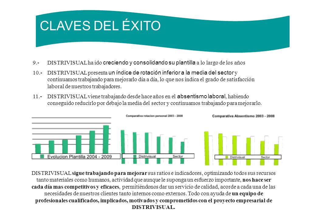CLAVES DEL ÉXITO 9.-DISTRIVISUAL ha ido creciendo y consolidando su plantilla a lo largo de los años 10.- DISTRIVISUAL presenta un índice de rotación