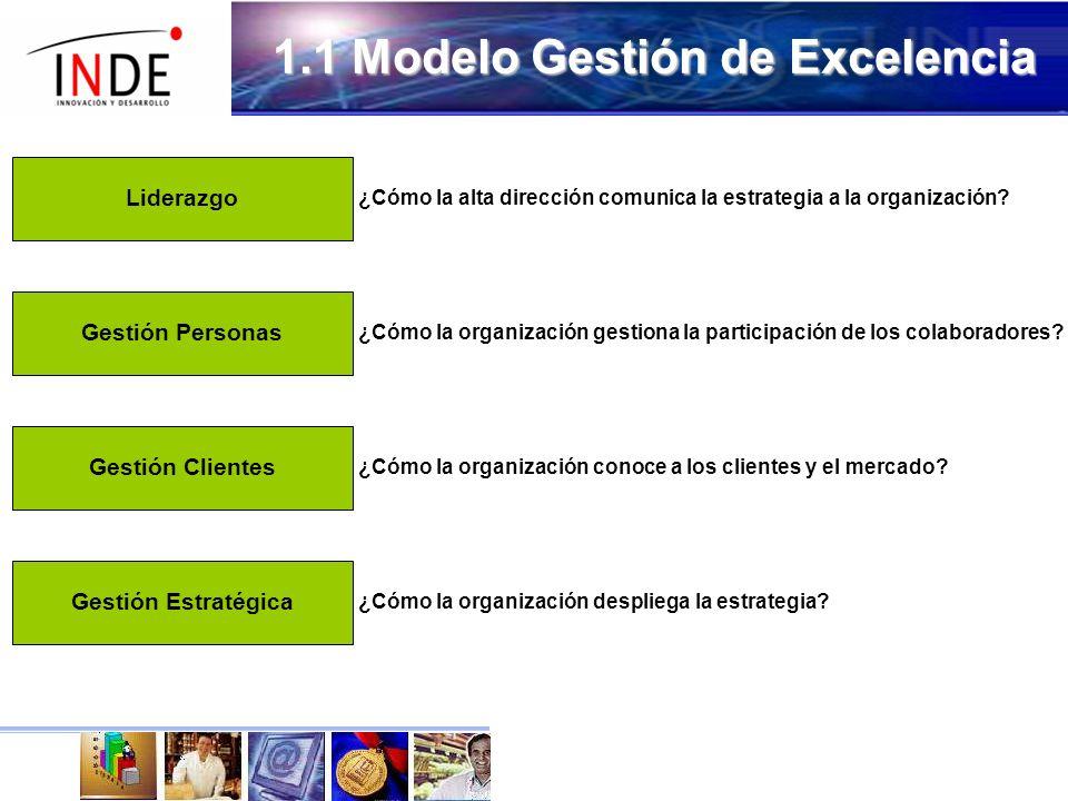 1.1 Modelo Gestión de Excelencia LiderazgoGestión PersonasGestión ClientesGestión Estratégica ¿Cómo la alta dirección comunica la estrategia a la organización.