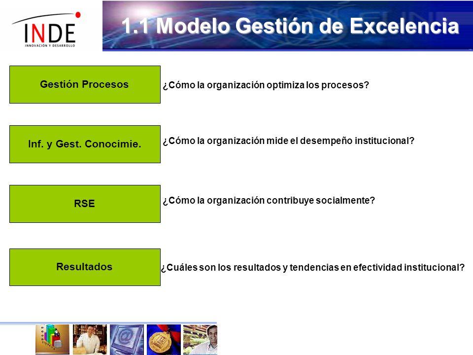 1.1 Modelo Gestión de Excelencia ResultadosRSEInf.