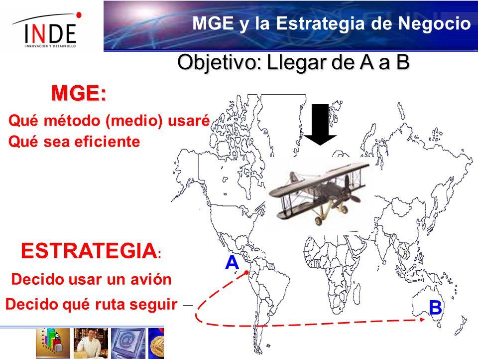 MGE y la Estrategia de Negocio Objetivo: Llegar de A a B ESTRATEGIA : Decido usar un avión Decido qué ruta seguir A B MGE: Qué método (medio) usaré Qué sea eficiente