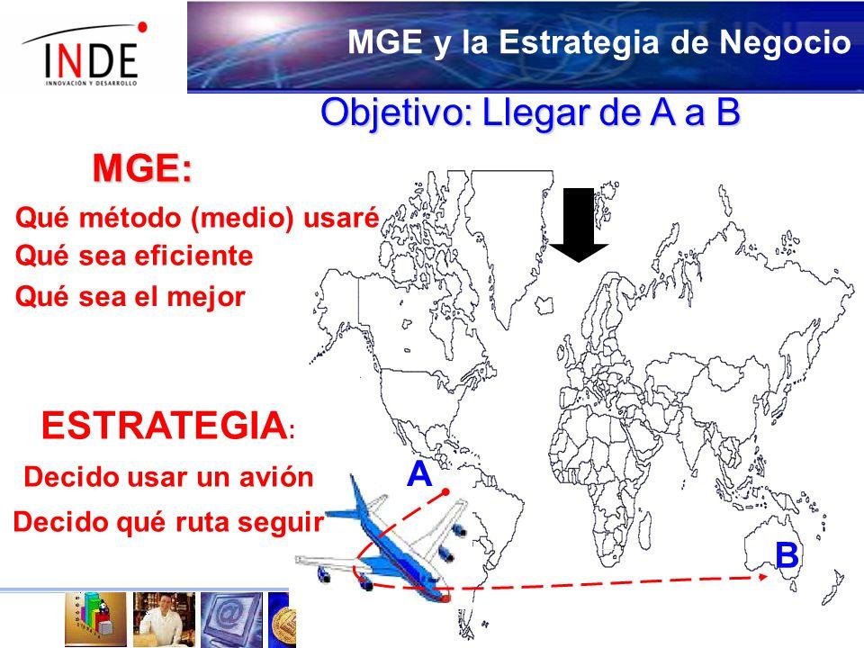 MGE y la Estrategia de Negocio ESTRATEGIA : Decido usar un avión Decido qué ruta seguir A B MGE: Qué método (medio) usaré Qué sea eficiente Qué sea el mejor Objetivo: Llegar de A a B
