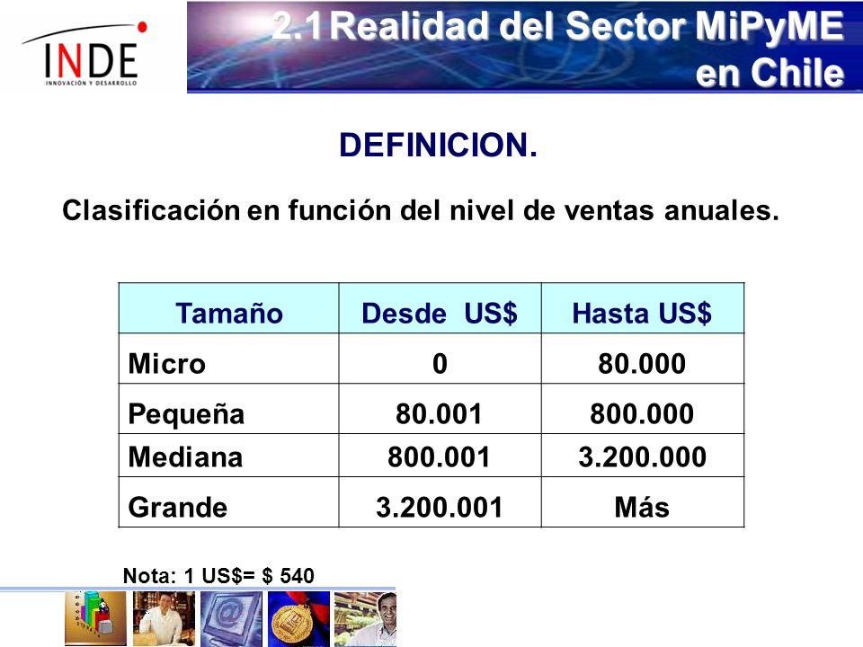 2.1Realidad del Sector MiPyME en Chile DEFINICION.