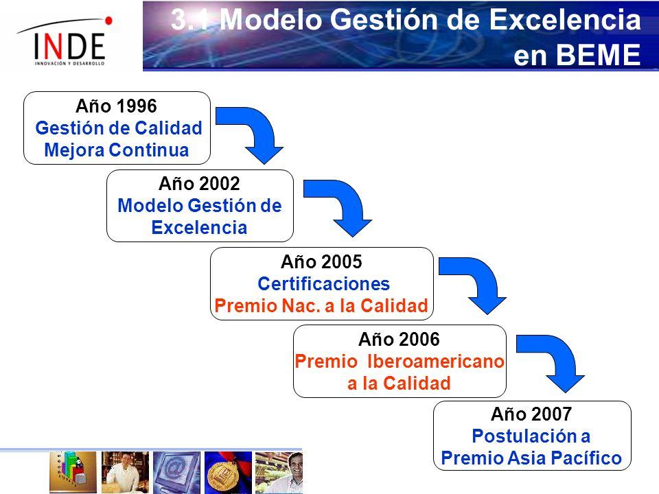 Año 1996 Gestión de Calidad Mejora Continua 3.1 Modelo Gestión de Excelencia en BEME Año 2005 Certificaciones Premio Nac.