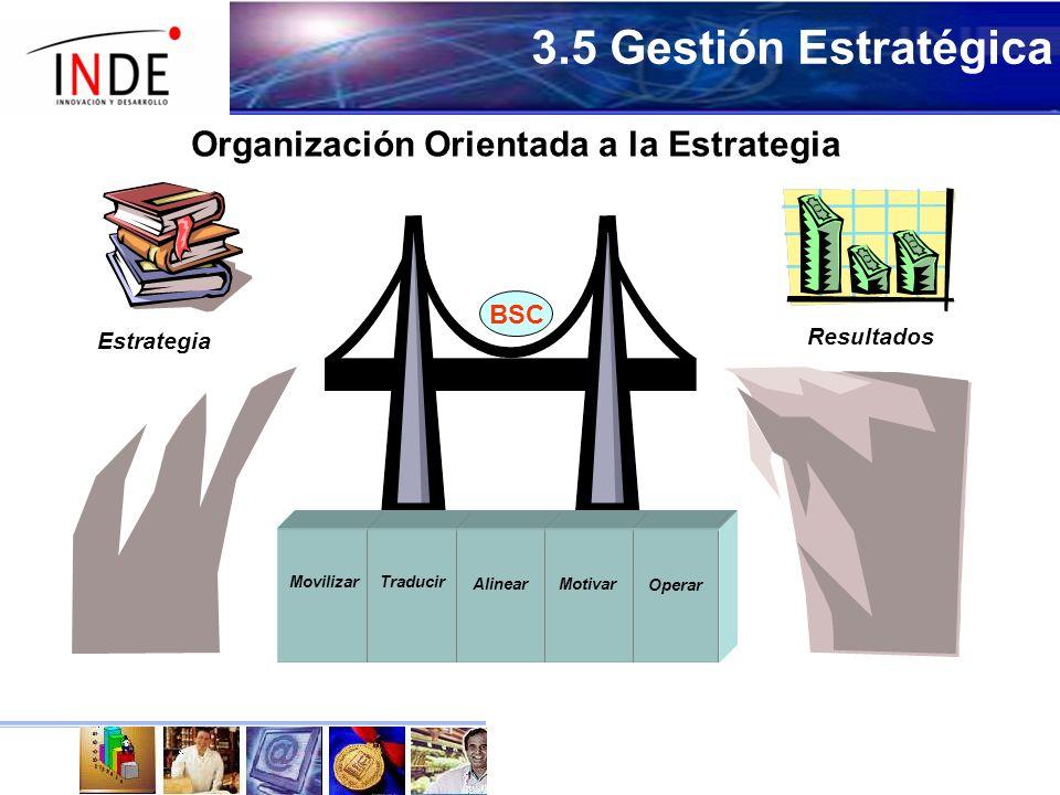 Resultados Estrategia Organización Orientada a la Estrategia Motivar Traducir Movilizar Alinear Operar BSC