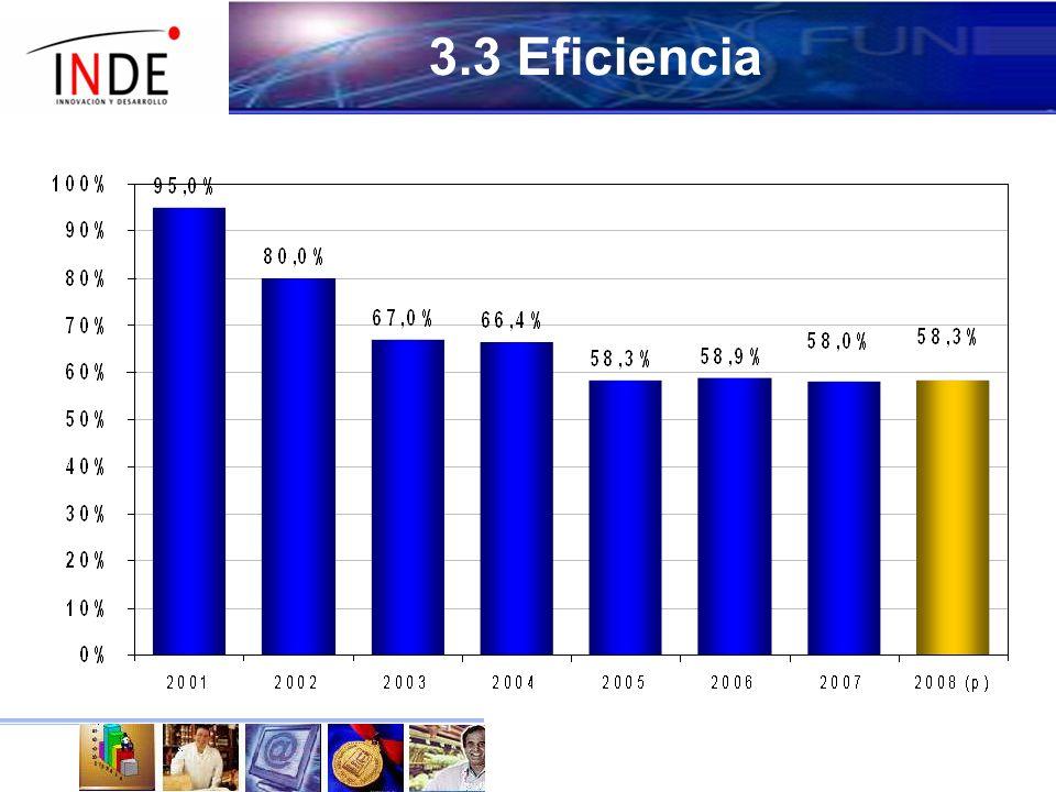 3.3 Eficiencia