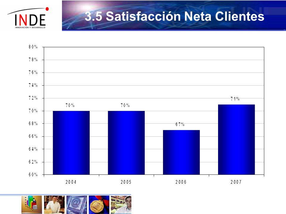 3.5 Satisfacción Neta Clientes