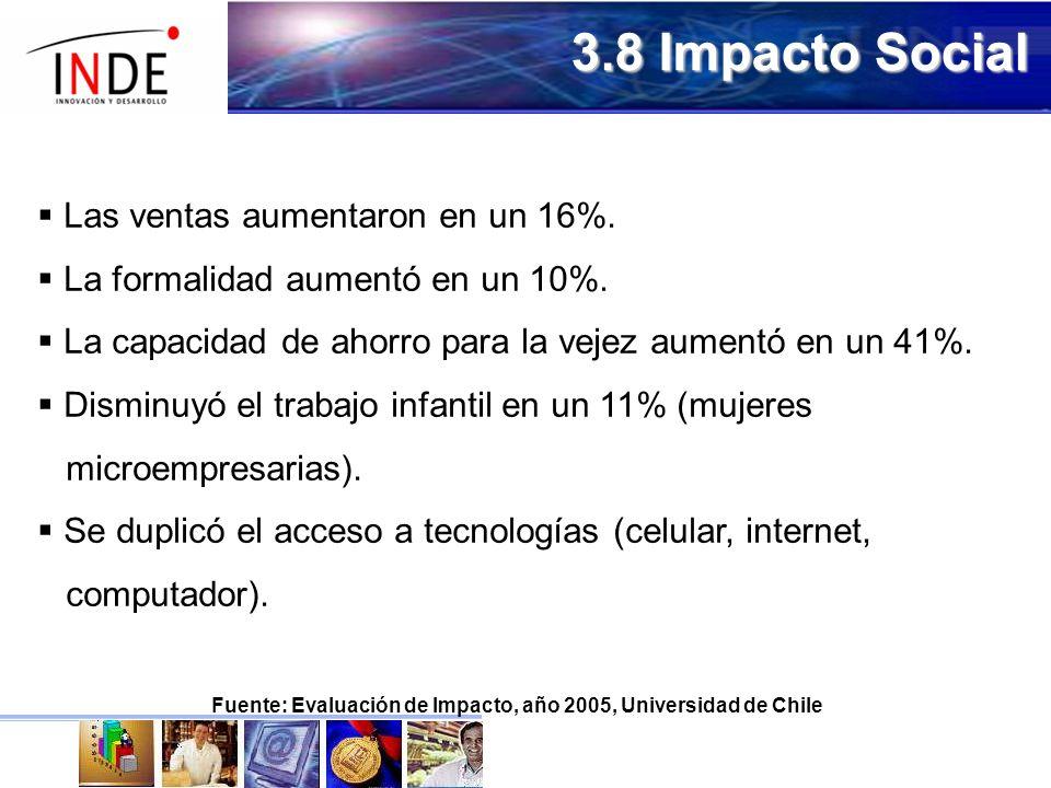 3.8 Impacto Social Las ventas aumentaron en un 16%.