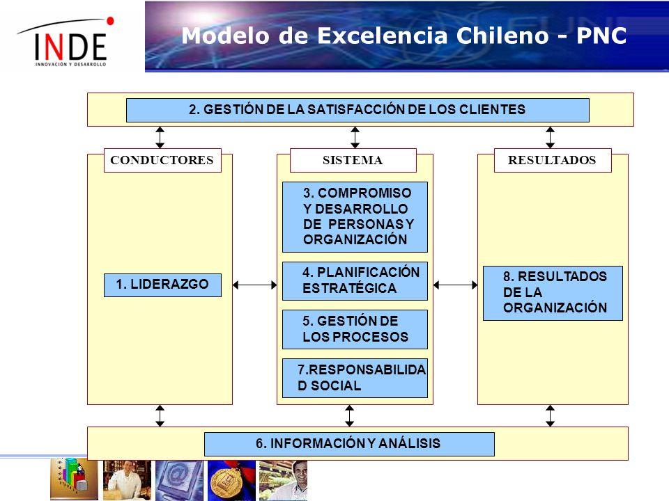 Modelo de Excelencia Chileno - PNC 2.GESTIÓN DE LA SATISFACCIÓN DE LOS CLIENTES 6.