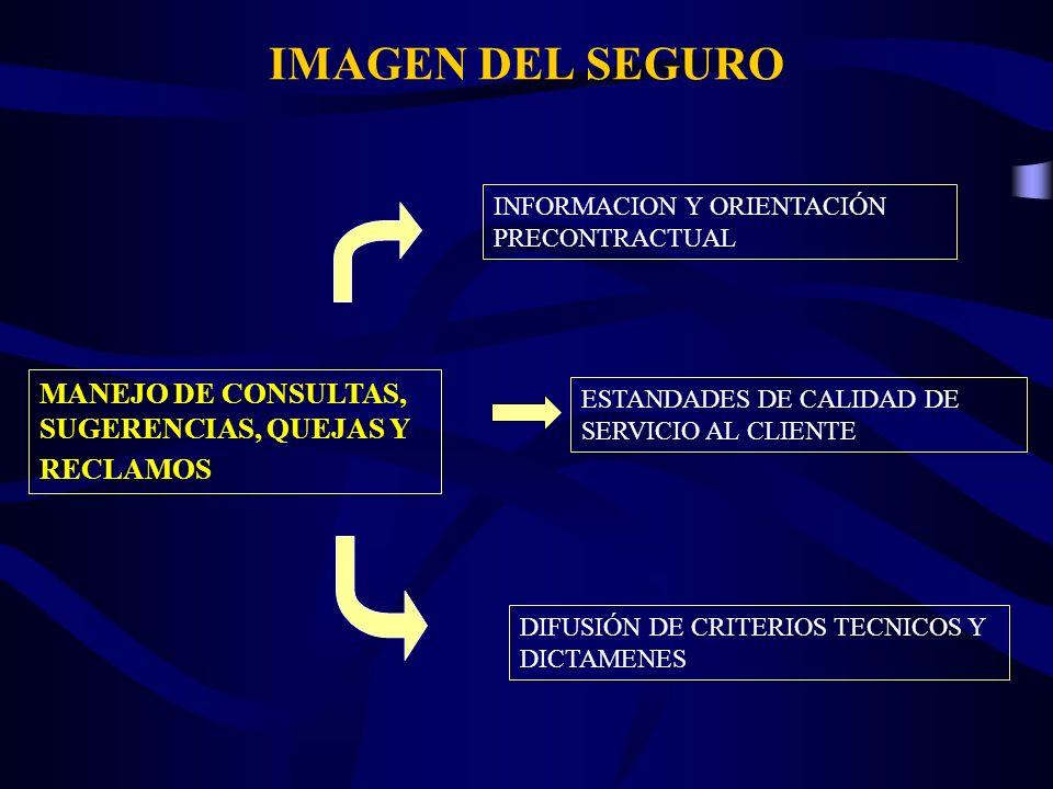 IMAGEN DEL SEGURO MANEJO DE CONSULTAS, SUGERENCIAS, QUEJAS Y RECLAMOS INFORMACION Y ORIENTACIÓN PRECONTRACTUAL DIFUSIÓN DE CRITERIOS TECNICOS Y DICTAM