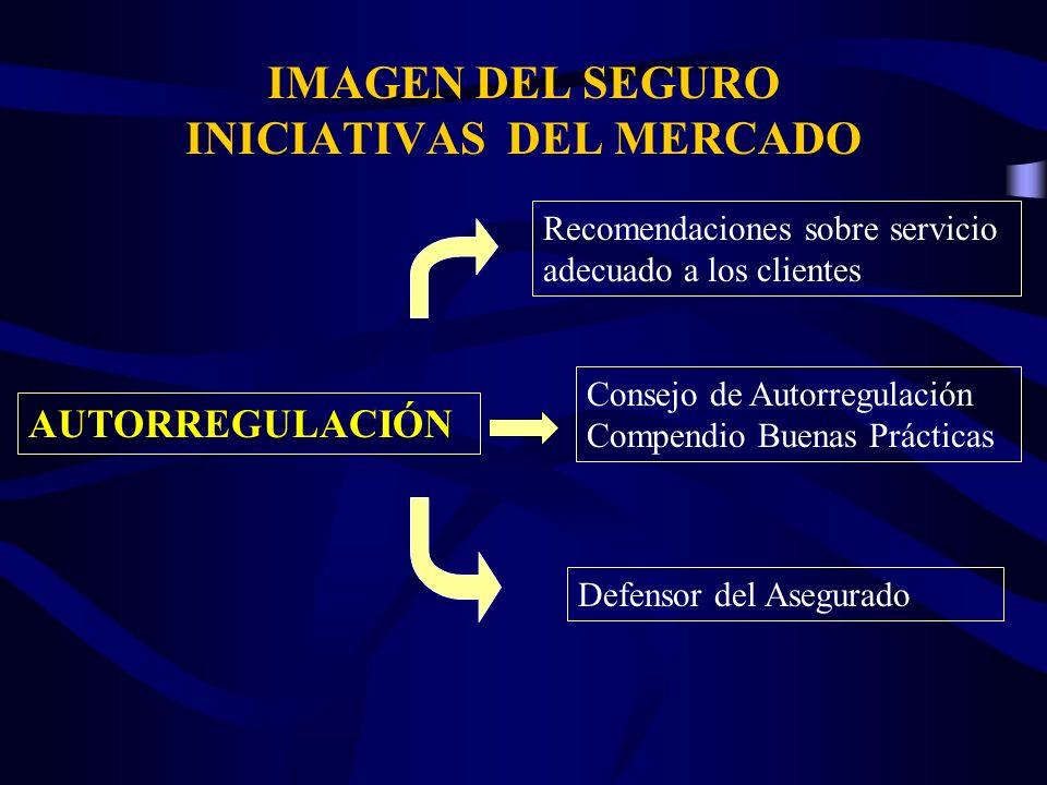 IMAGEN DEL SEGURO INICIATIVAS DEL MERCADO AUTORREGULACIÓN Recomendaciones sobre servicio adecuado a los clientes Consejo de Autorregulación Compendio