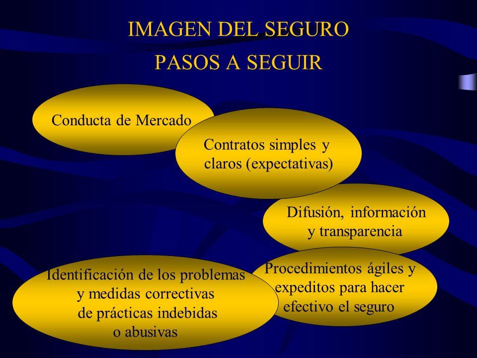IMAGEN DEL SEGURO PASOS A SEGUIR Conducta de Mercado Difusión, información y transparencia Contratos simples y claros (expectativas) Procedimientos ág