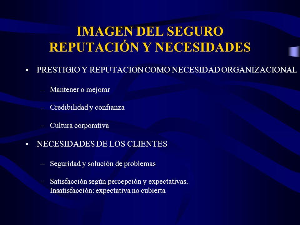 IMAGEN DEL SEGURO REPUTACIÓN Y NECESIDADES PRESTIGIO Y REPUTACION COMO NECESIDAD ORGANIZACIONAL –Mantener o mejorar –Credibilidad y confianza –Cultura