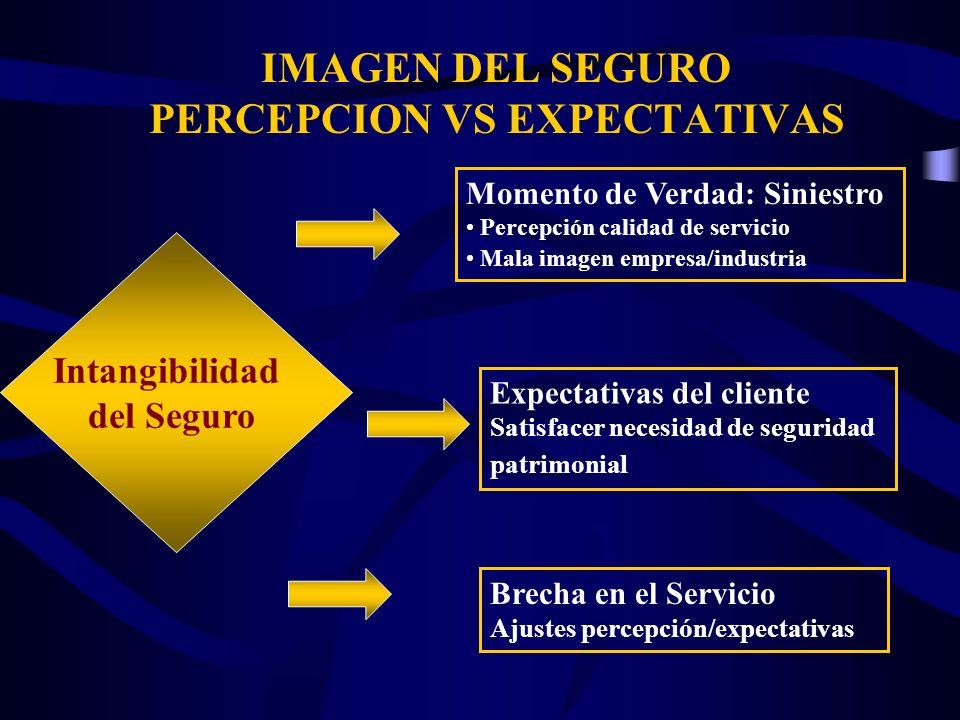 IMAGEN DEL SEGURO PERCEPCION VS EXPECTATIVAS Intangibilidad del Seguro Momento de Verdad: Siniestro Percepción calidad de servicio Mala imagen empresa