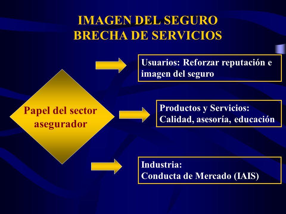 IMAGEN DEL SEGURO BRECHA DE SERVICIOS Papel del sector asegurador Usuarios: Reforzar reputación e imagen del seguro Productos y Servicios: Calidad, as
