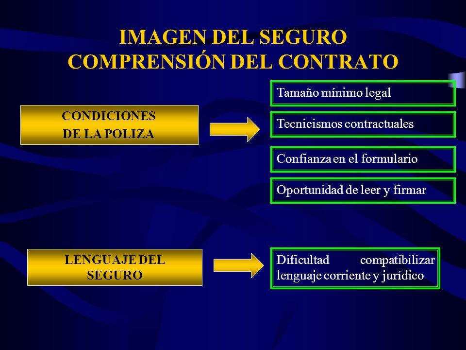 IMAGEN DEL SEGURO COMPRENSIÓN DEL CONTRATO CONDICIONES DE LA POLIZA Tamaño mínimo legal LENGUAJE DEL SEGURO Dificultad compatibilizar lenguaje corrien