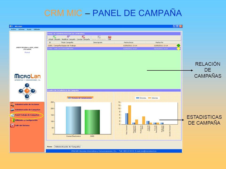 CRM MIC – PANEL DE CAMPAÑA RELACIÓN DE CAMPAÑAS ESTADISTICAS DE CAMPAÑA