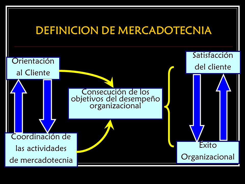 Orientación al Cliente Coordinación de las actividades de mercadotecnia Consecución de los objetivos del desempeño organizacional Satisfacción del cli