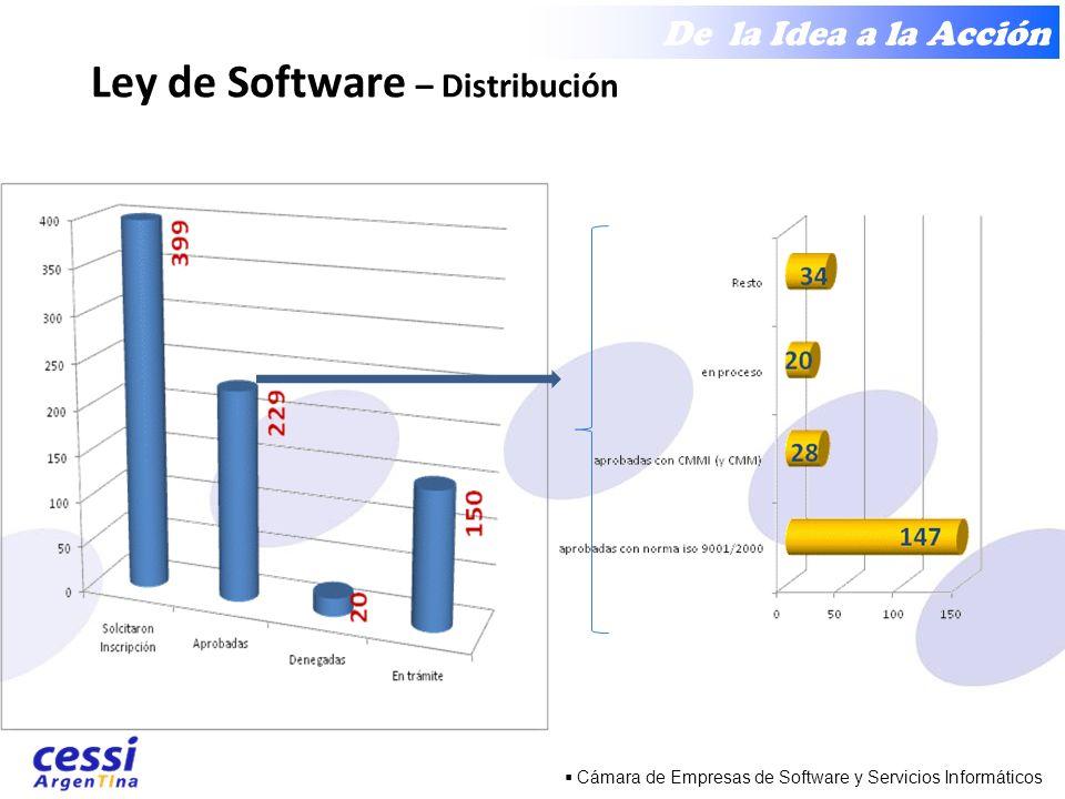 De la Idea a la Acción Cámara de Empresas de Software y Servicios Informáticos Ley de Software – Distribución