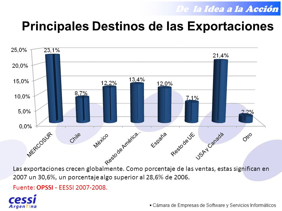 De la Idea a la Acción Cámara de Empresas de Software y Servicios Informáticos Las exportaciones crecen globalmente.