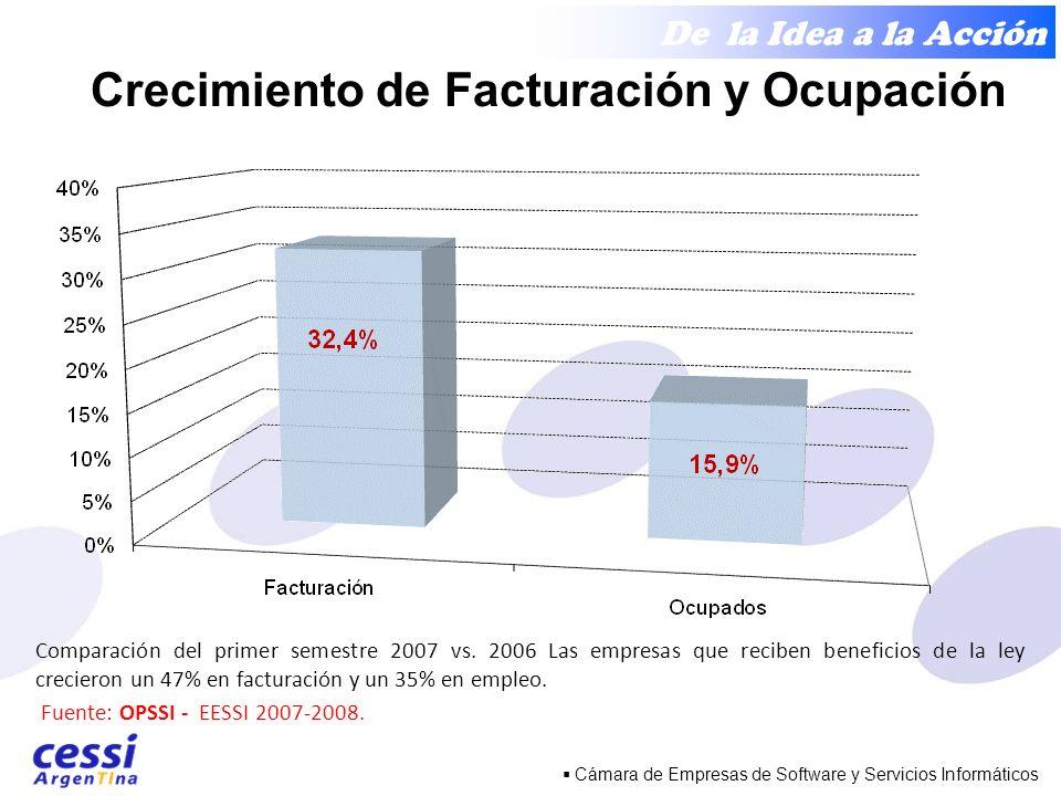 De la Idea a la Acción Cámara de Empresas de Software y Servicios Informáticos Comparación del primer semestre 2007 vs.