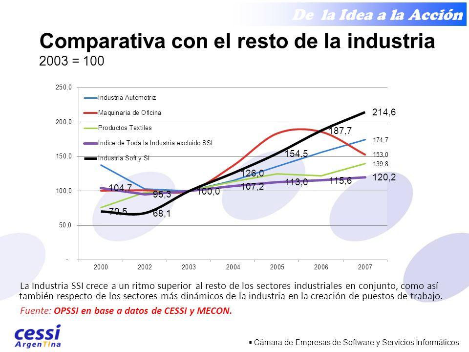 De la Idea a la Acción Cámara de Empresas de Software y Servicios Informáticos Comparativa con el resto de la industria 2003 = 100 La Industria SSI crece a un ritmo superior al resto de los sectores industriales en conjunto, como así también respecto de los sectores más dinámicos de la industria en la creación de puestos de trabajo.
