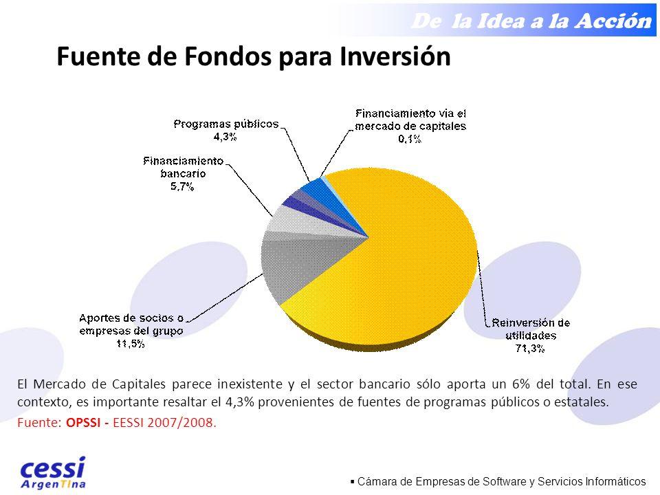 De la Idea a la Acción Cámara de Empresas de Software y Servicios Informáticos El Mercado de Capitales parece inexistente y el sector bancario sólo aporta un 6% del total.