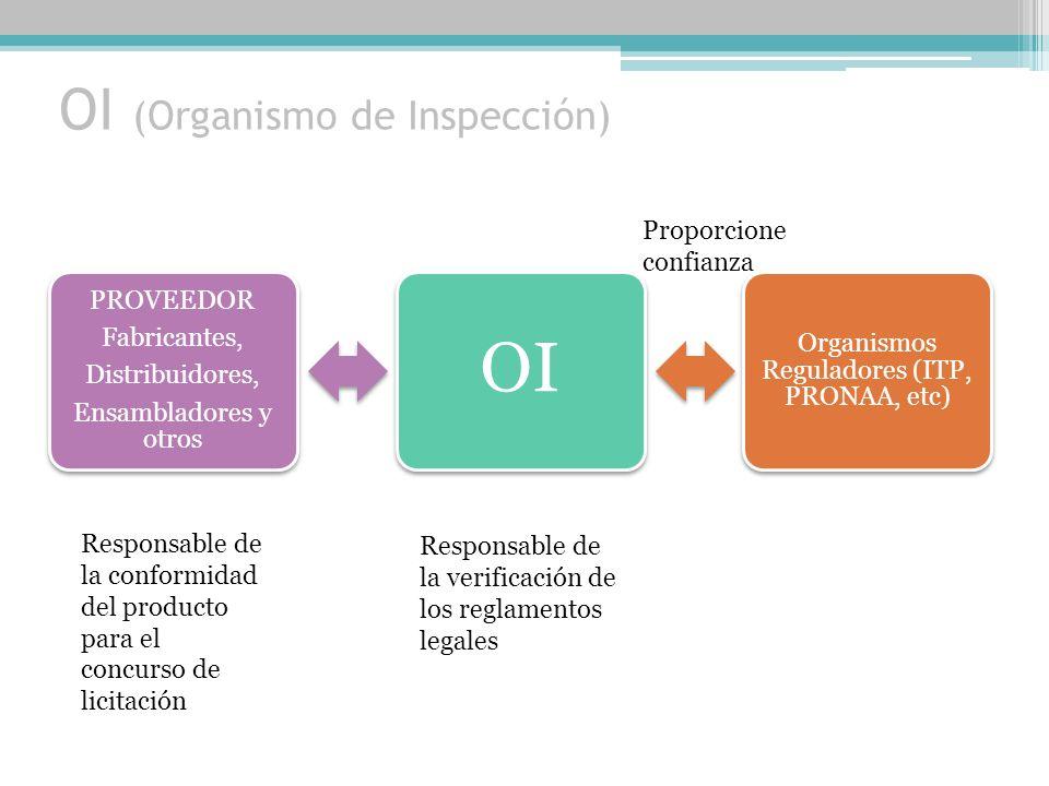 OCP (Organismo Certificador de Productos ) PROVEEDOR Fabricantes, Distribuidores, Ensambladores y otros OCP Mercado Organismos Reguladores Responsable