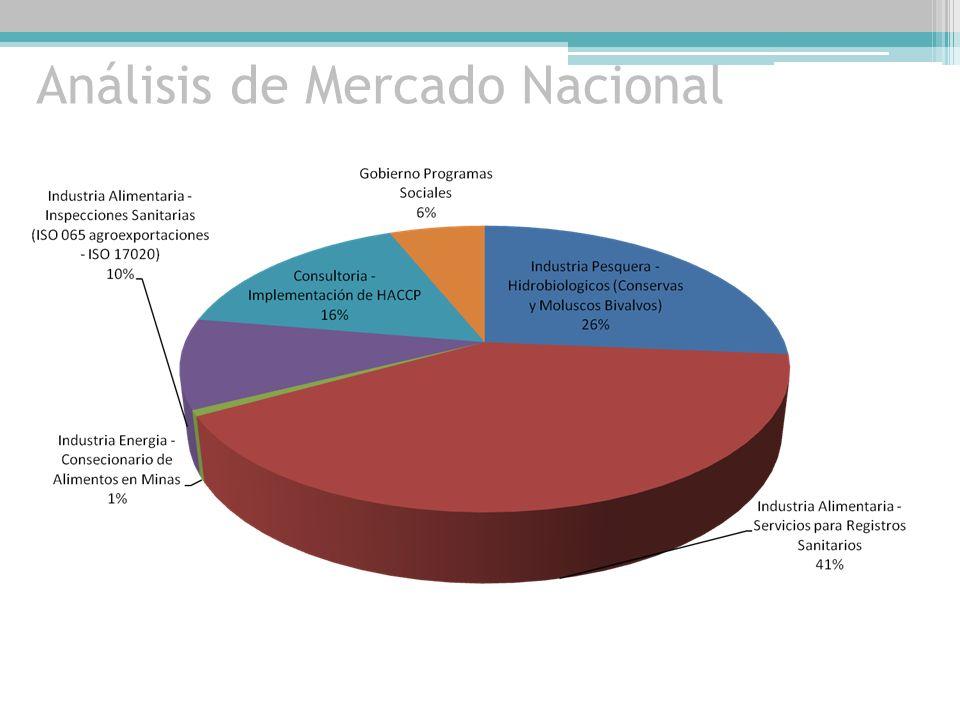 PROYECCIONES COMERCIALES Clientes Potenciales
