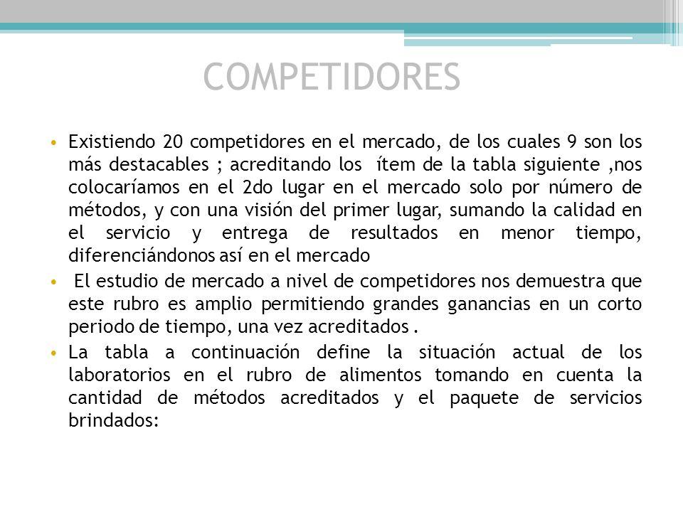 Clientes a nivel Nacional Barletta S.A.C Molinera del Centro SODEXO Huaca Pullana Concesionario de FastFood Aeropuerto Jorge Chávez Univ. Ricardo Palm