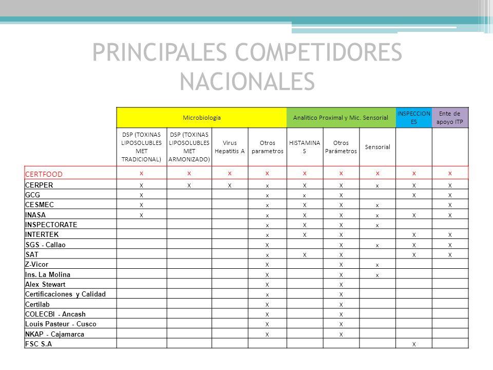 COMPETIDORES Existiendo 20 competidores en el mercado, de los cuales 9 son los más destacables ; acreditando los ítem de la tabla siguiente,nos coloca