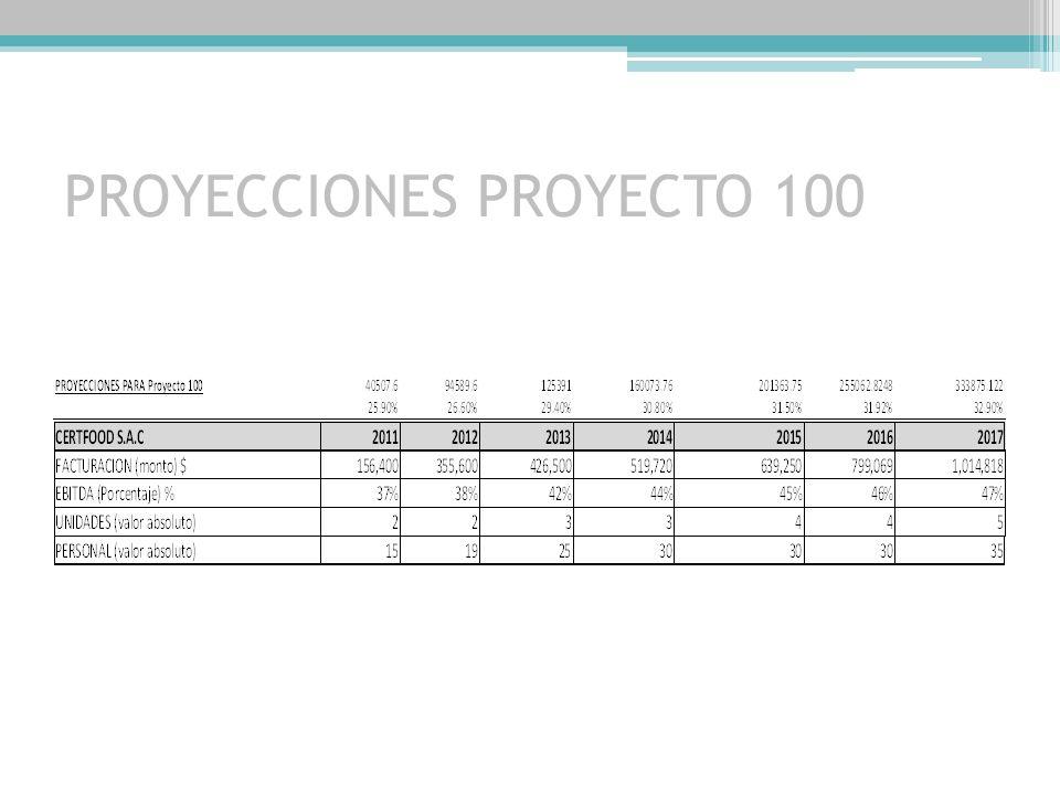ESCENARIOS FUTUROS 2011-2017 CERTFOOD (GRUPO CORPLAB) EN EL MERCADO NACIONAL E INTERNACIONAL