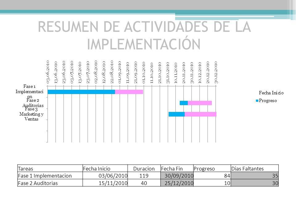 RESUMEN DE ACTIVIDADES DE LA IMPLEMENTACIÓN TareasFecha InicioDuracionFecha FinProgresoDias Faltantes Fase 1 Implementacion03/06/201011930/09/20108435 Fase 2 Auditorias15/11/20104025/12/20101030