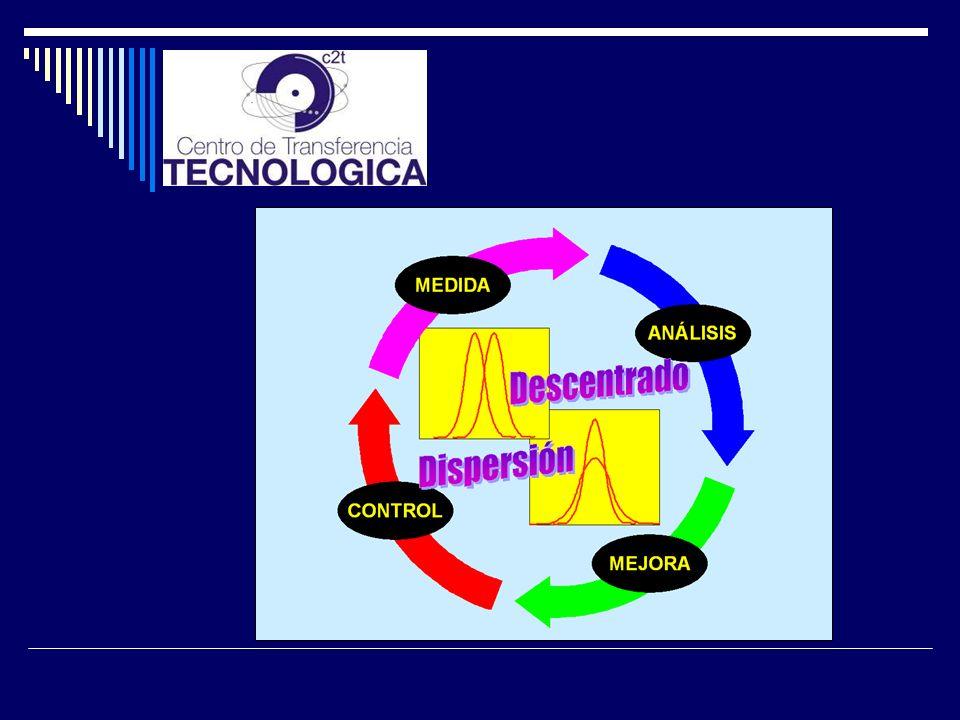 La aplicación de la metodología Seis Sigma consta de cinco etapas: Definición, Medida, Análisis, Mejora y control, las siglas es DMAIC Medidas Análisi