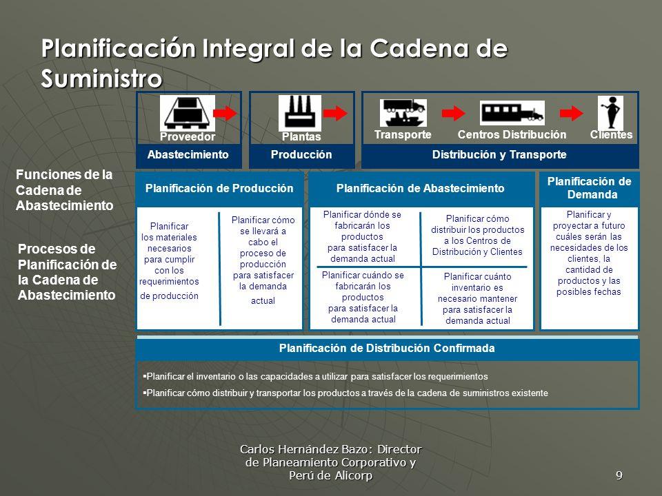 Carlos Hernández Bazo: Director de Planeamiento Corporativo y Perú de Alicorp 9 Planificaci ó n Integral de la Cadena de Suministro Planificación de P