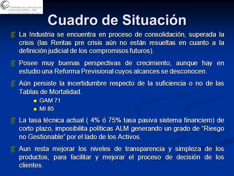 Cuadro de Situación 4La Industria se encuentra en proceso de consolidación, superada la crisis (las Rentas pre crisis aún no están resueltas en cuanto a la definición judicial de los compromisos futuros).