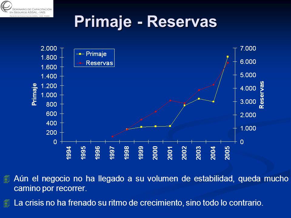 Primaje - Reservas 4 4Aún el negocio no ha llegado a su volumen de estabilidad, queda mucho camino por recorrer.