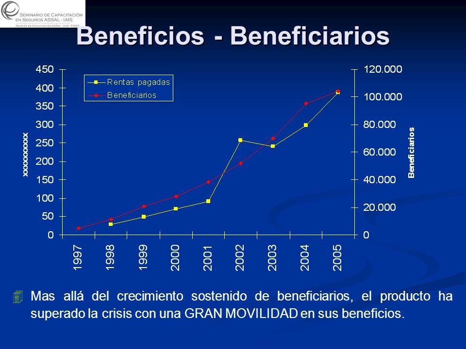 Beneficios - Beneficiarios 4 4Mas allá del crecimiento sostenido de beneficiarios, el producto ha superado la crisis con una GRAN MOVILIDAD en sus beneficios.