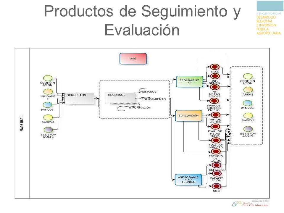 Productos de Seguimiento y Evaluación