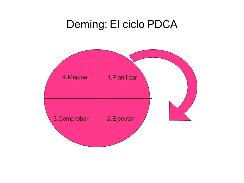 Deming: El ciclo PDCA 1.Planificar 2.Ejecutar3.Comprobar 4.Mejorar